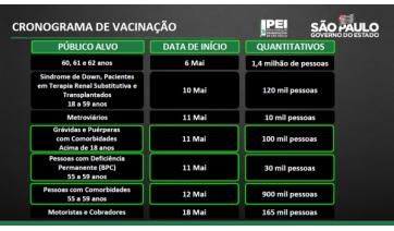 Novo calendário das etapas atuais de vacinação anunciadas pelo governo de SP (Divulgação/Gov SP).