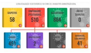 Lucélia ultrapassa 500 casos positivos da Covid-19 desde o início da pandemia e registra 16ª morte
