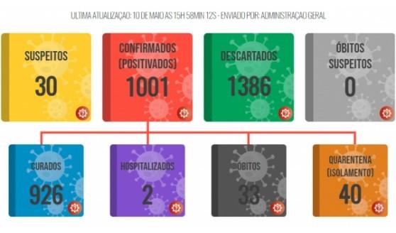 Lucélia ultrapassa mil casos de Covid-19 desde o início da pandemia e tem 926 moradores curados