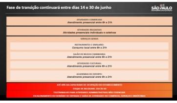 SP prorroga fase de transição até 30 de junho com os mesmos horários de funcionamento