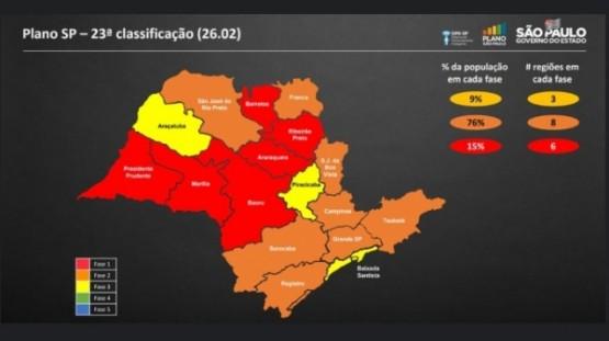Lucélia e cidades da região de Marília regridem para a fase vermelha do Plano SP