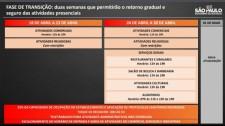 Governo de SP anuncia fase de transição, com reabertura do comércio e celebrações religiosas