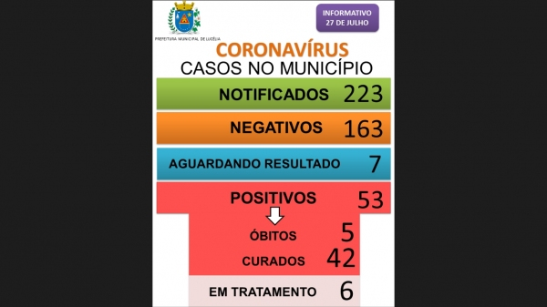 Boletim divulgado nesta segunda-feira (27) pela Prefeitura de Lucélia (Reprodução/PML)