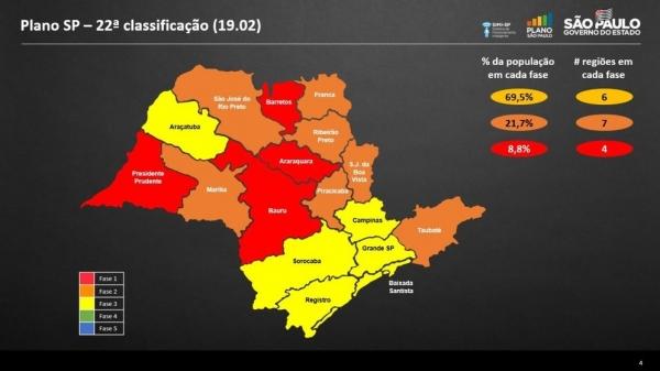 Lucélia e cidades da região do DRS de Marília permanecem na fase laranja do Plano SP