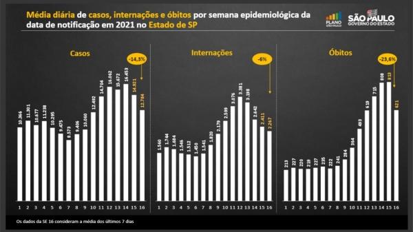 Média de casos de acordo com cada semana epidemiológica (Divulgação: Secretaria Estadual de Saúde).