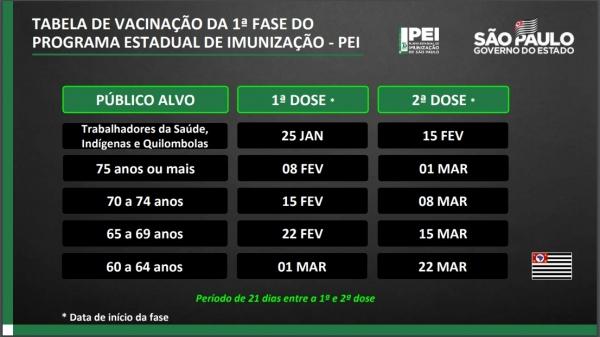 Calendário de vacinação, com primeira e segunda doses, para grupos prioritários, no Estado de São Paulo (Divulgação/GovSP).